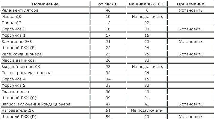 Дополнение MP7.0 для Евро-3
