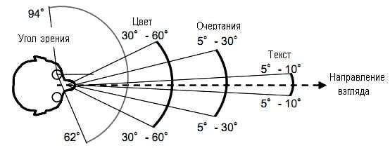 pole-zreniya-2.jpg