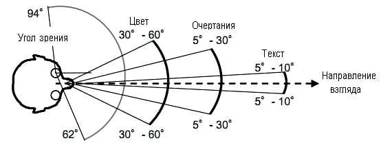https://imageup.ru/img140/3556143/pole-zreniya-2.jpg