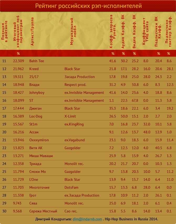 лучшие рэперы Hip Hop Top 222