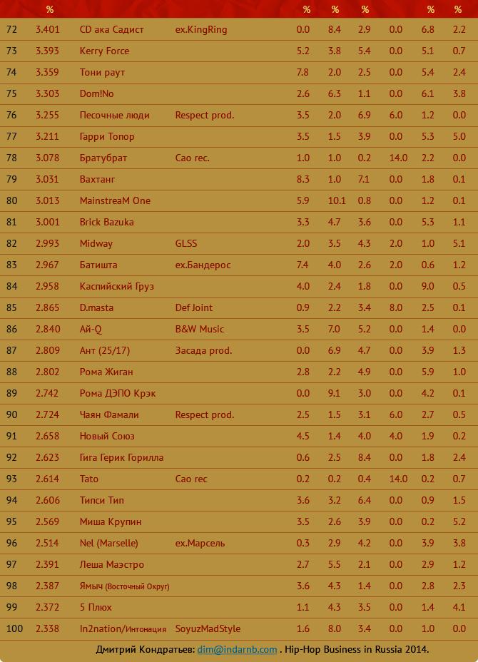 лучшие рэперы 72- 90 Hip Hop Top 222