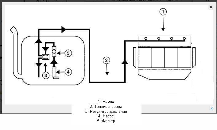 Вот схема подачи топлива.