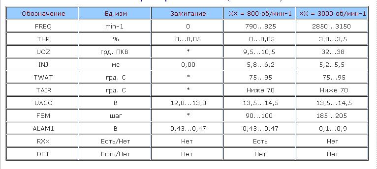 Типовые параметры Микас 7.6 и