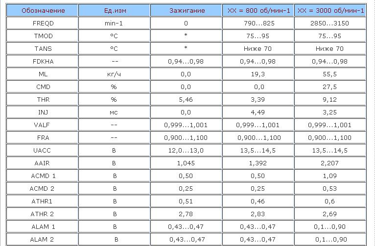 таблица показаний инжекторных