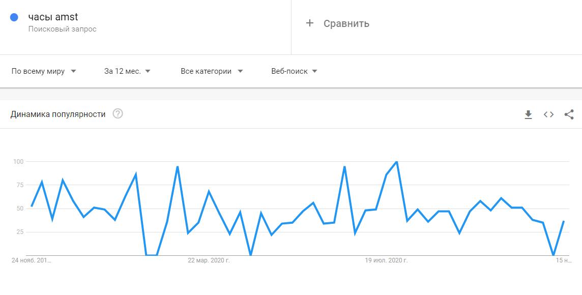 график динамики популярности  часов amst