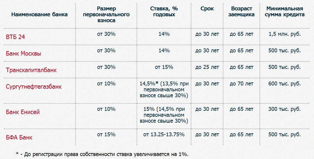 цен 500 тысяч рублей первоначальный взнос цены