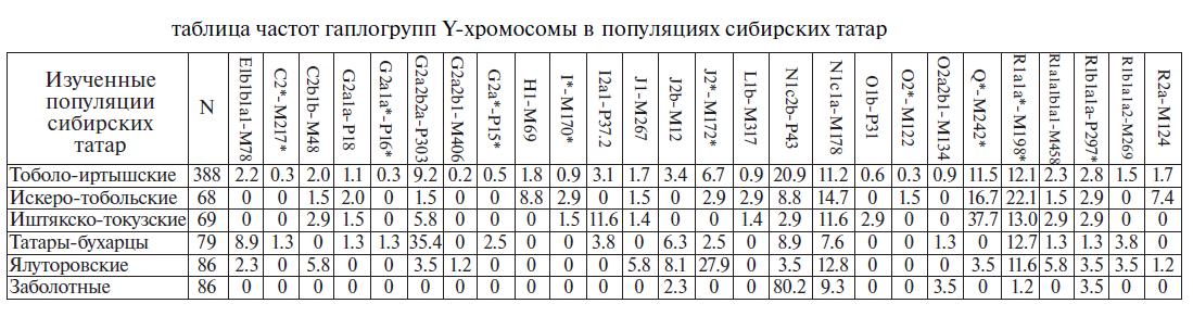 y-xromosomy-sibirskix-tatar.png