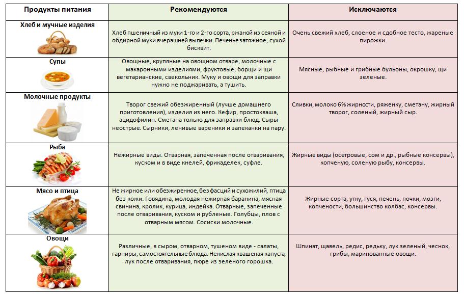 Схемы лечения гепатита b