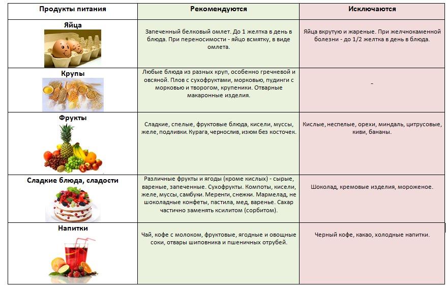 Гепатит в какие диеты