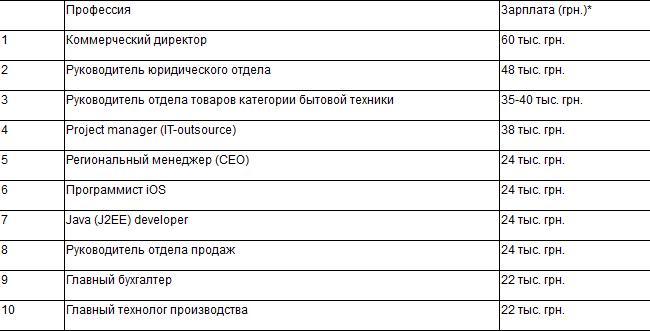 найти работу оператором колл центра в москве