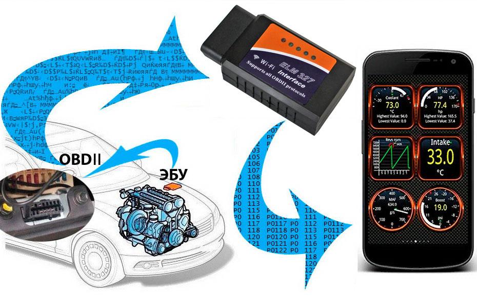 сканер scan tool pro с wifi интерфейсом