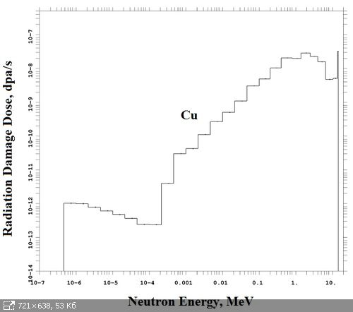 Fig. 3. The energy distribution of radiation damage dose in copper for in the DEMO-FNS first wall at the power of the D-T neutron source equal to 40 MW.