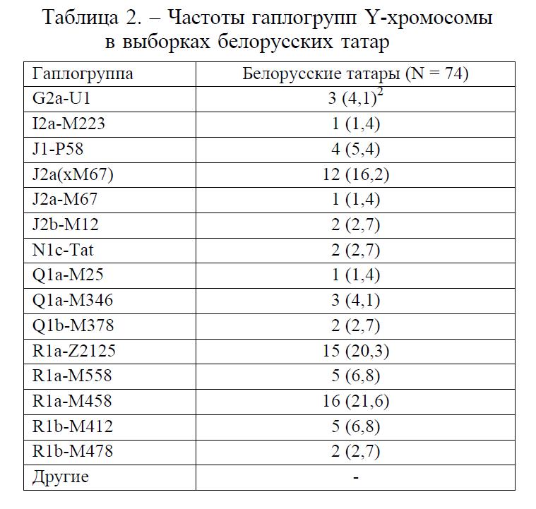 belorusskie-tatary.png