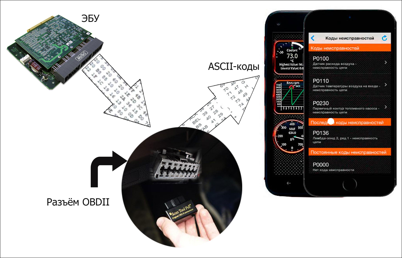 Мультимарочный адаптер scan tool pro 2020