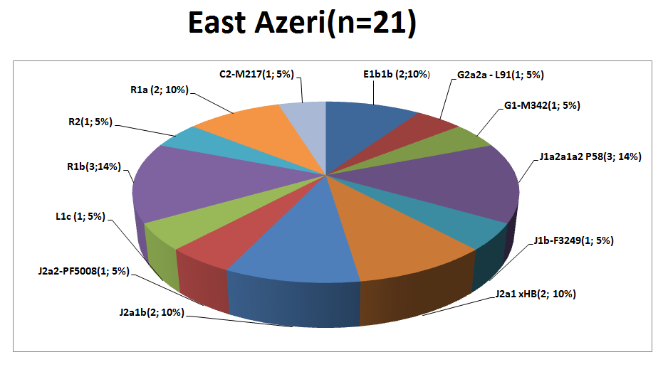 east-azeri.png
