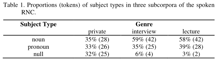 Table 1. Proportions (tokens) of subject types in three subcorpora of the spoken RNC. Noun subjects accounted for 35% of subject in private speec, 59% of subjects in interviews and 58% of subject in the lectures. In the number of tokens, 28, 42 and 42. Pronoun subjects accounted for 33% of subject in private conversations, 35% of subjects in interviews and 39% of subjects in lectures. In the number of tokens, 26, 25 and 28. Null subjects (that is, omited pronouns) accounted for 32% subjects in private conversations, 6% of subjects in the interviews and 3% of subjects in lectures. In the number of tokens, 25, 4 and 2.