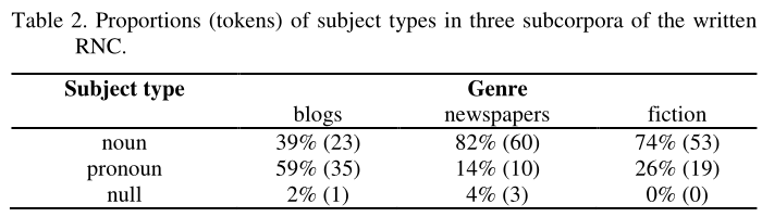 Table 2. Proportions (tokens) of subject types in three subcorpora of the written RNC. Noun subjects accounted for 39% of subjects in blogs, 82% of subjects in newspapers and 74% of subjects in fiction. In absolute numbers, 23, 60 and 53. Pronoun subjects accounted for 59% of subects in blogs, 14% of subjects in newspapers and 26% of subjects in fiction. In absolute numbers, 35, 10 and 19. Null subjects (that is, omited pronouns) accounted for 2% of subjects in blogs, 4% of subjects in newspapers and 0% of subjects in fiction. In absolute numbers, 1, 3 and 0.