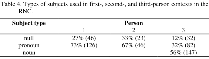 Table 4. Types of subjects used in first-, second-, and third-person contexts in the RNC. For the first-person, null subjects (that is, omited pronouns) accounted to 27% of subjects, and explicit pronouns accounted to 73% of subjects. In absolute numbers, 46 and 126. For the second-person subjects, omited pronouns (null subjects) accounted for 33% of subjects, and explicit pronouns accounted for 67% of them. In absolute numbers, 23 and 46. For the third-person subjects, null subjects accounted for 12% of subjects, pronoun subject accounted for 32% percent of subjects, and nouns accounted for 56% of subjects. In absolute numbers, 32, 82 and 147.