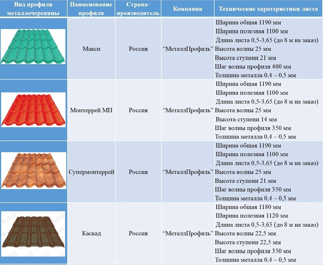 Металлочерепица: виды и преимущества