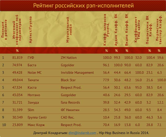 персональными рекомендациями рейтинг русских рэп песен альбом
