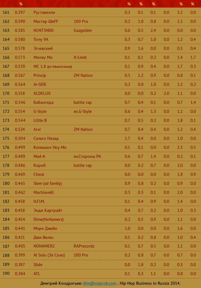 161 до 190 лучшие рэперы Hip Hop Top 222